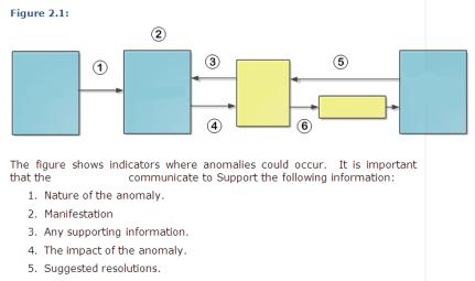 Confusing Diagram